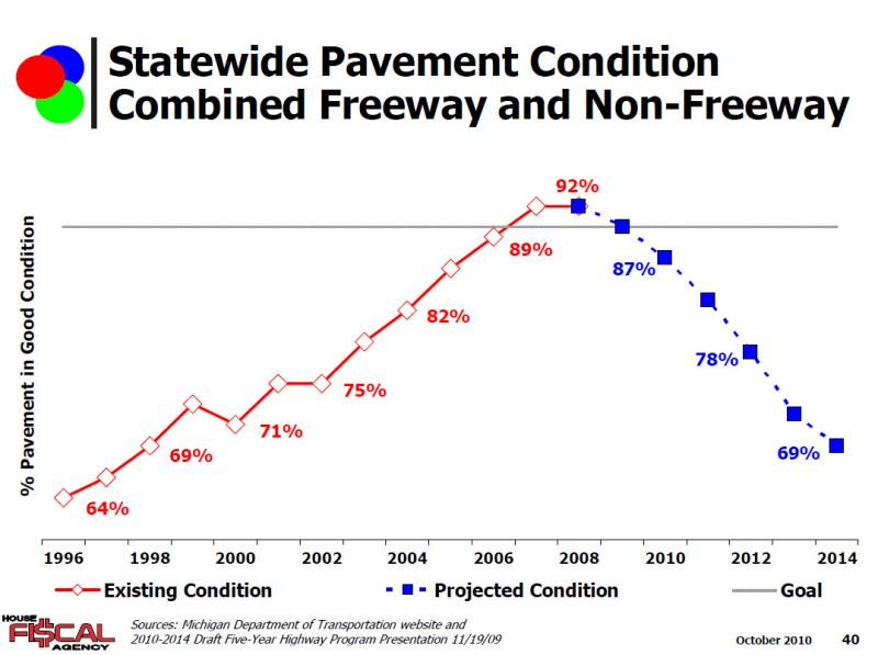 pavement_condition_trend_chart.jpg
